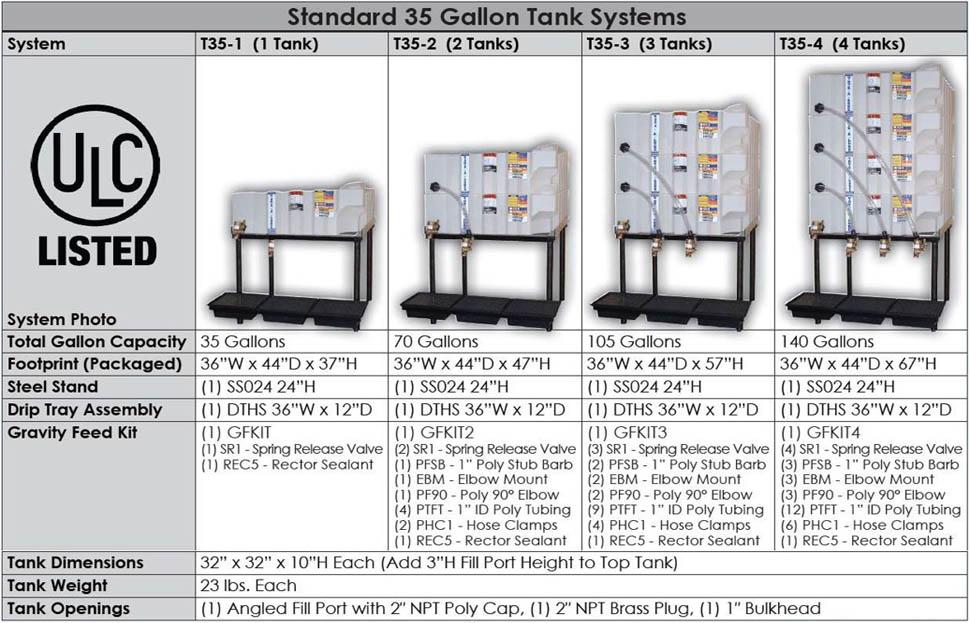 Fluidall Bulk Fluid Storage Clean Lube Solutions Call